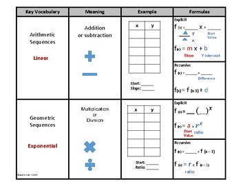 Linear and exponential functions comparison organizer