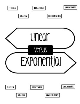 Linear vs. Exponential Doodle Notes