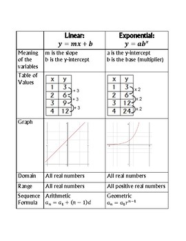 Linear vs. Exponential Functions