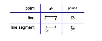 Lines, Segments, Rays, Angles Flipchart