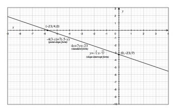 Lines: Their Linear Equations and Slopes--podcast + Study Guide
