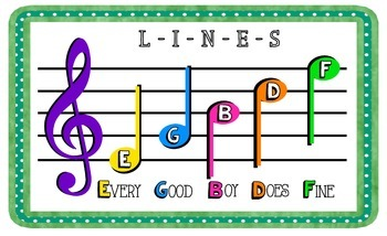 Lines and Spaces Treble Clef Staff Posters