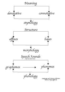 Linguistic Definitions