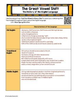 Linguistics: The Great Vowel Shift Activity