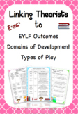 Linking Theorists to EYLF Outcomes, Domains of Development