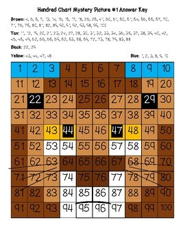 Lion and Lioness Hundred Chart Mystery Pictures with Number Cards for Support