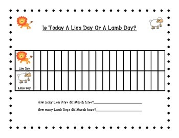 Lion or Lamb Day Graph