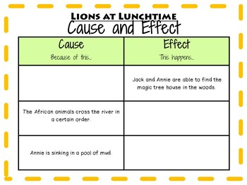 Lions at Lunchtime by Mary Pope Osborne:  A Complete Literature Study!
