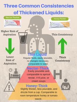 Thickened Liquids Handout/Poster