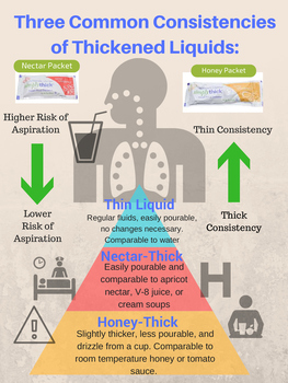 Thickened Liquids Handout/Poster
