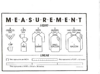 Liquid and Linear Units of Measurement
