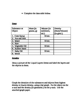 Liquid layers Lab