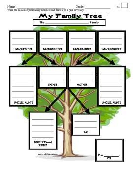 Lisa's Family Tree / Genealogy with Names, Pictures & Questions / Relationships