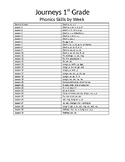 List for Journeys First Grade Basal Readers Spelling, Phon