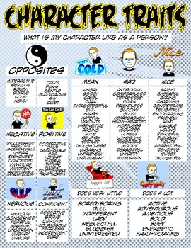 List of Character Trait Ideas Poster