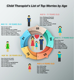 List of Children's Top Worries by Age