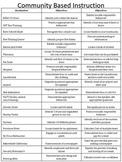 List of Community Based Instruction Sites
