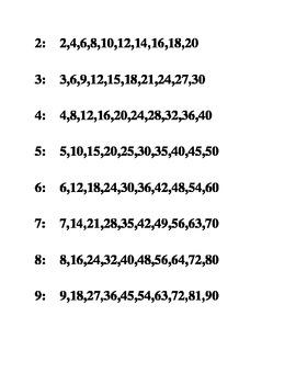 List of multiples