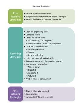 Listening/Receptive Language Strategies