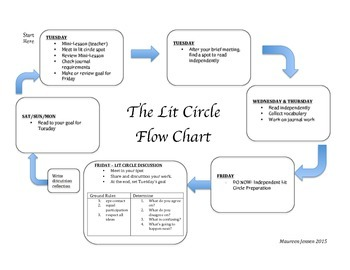 Lit Circle Flow Chart