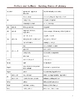 High School Literacy and Science Vocabulary Worksheet - Prefix and Suffix Usage