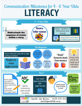 Literacy Milestones Poster 4-6 year olds