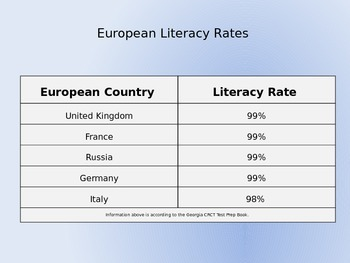 Literacy Rate and Standard of Living Inference Lesson (Europe)