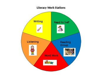 Literacy Stations and Guided Reading Rotation Chart- Editable