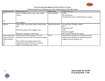 Literacy-based Leson Plan Assistant (mixed groups) - Litte Red Hen Makes a Pizza