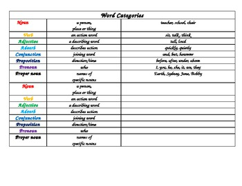 Back to school Grammar categories with example