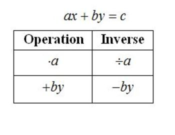 Literal Equations - Solving Literal Equations Fall 2013 (Editable)