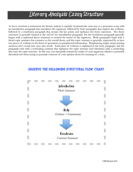 An INTRO to the Literary Analysis Essay with SAMPLE ESSAYS and RUBRIC