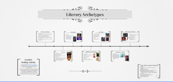 Literary Archetypes Prezi
