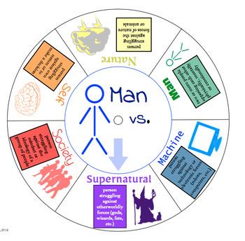 Literary Conflict Wheel