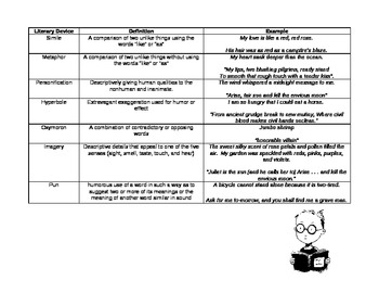 Literary Devices Examples Handout By Cmf Teachers Pay Teachers