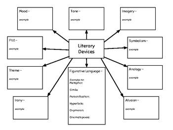 Literary Devices Graphic Organizer
