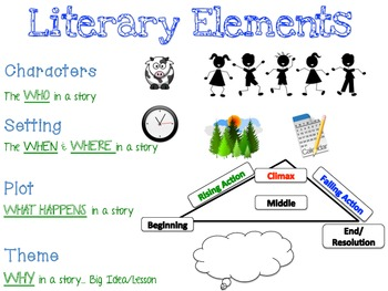 Literary Elements Anchor Chart By Caps Corner Tpt