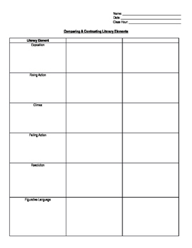 Literary Elements Compare Contrast Chart By Middle Grades Mania