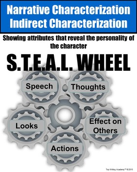Literary Elements Indirect Characterization Poster