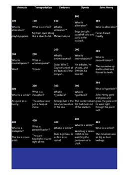 Literary Elements Jeopardy Review