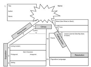 literary elements plot diagram