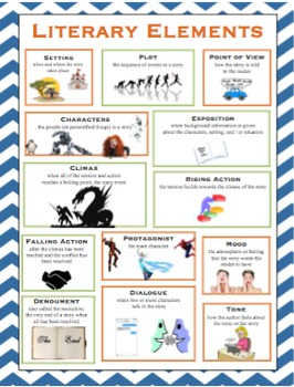 Literary Elements Poster By Awols Work Wall Teachers Pay Teachers