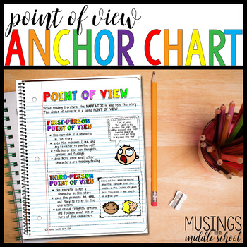 Literary Elements Poster: Point of View