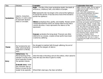 Literary Elements In Night Chart With Explanation From Text By