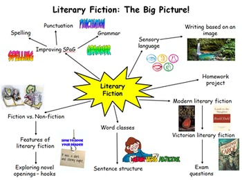 Literary Fiction 6 Week Unit - 16 Lessons, PPT, Resources, Homework!