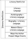 Literary Nonfiction- Terminology Card Sort
