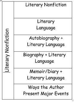 Literary Nonfiction- Terminology Card Sort