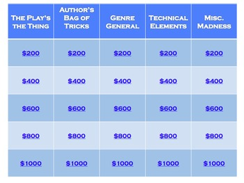 Literary Terms Jeopardy Game--Plus Instructions to Customi