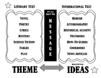 Literary vs. Informational Text