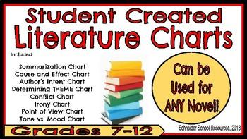 Literature Anchor Charts